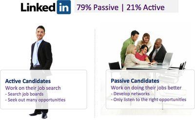 LinkedIn Passive Active Candidates