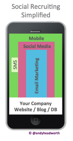 Social Recruiting Simplifed